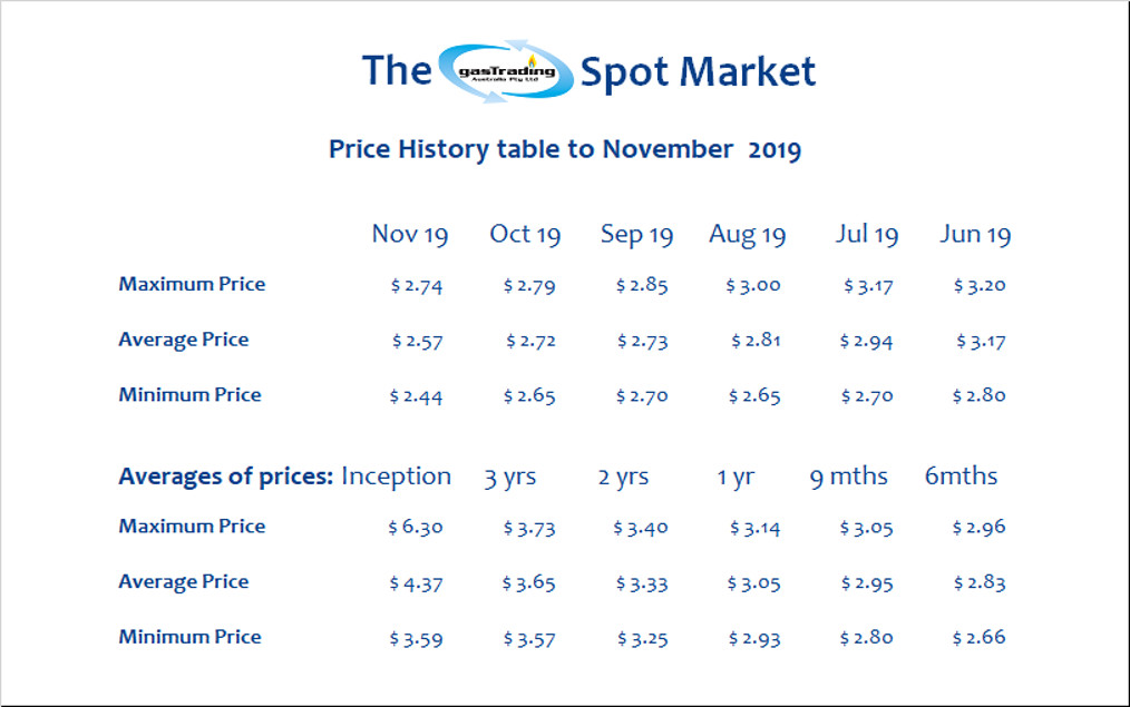 Price History Table